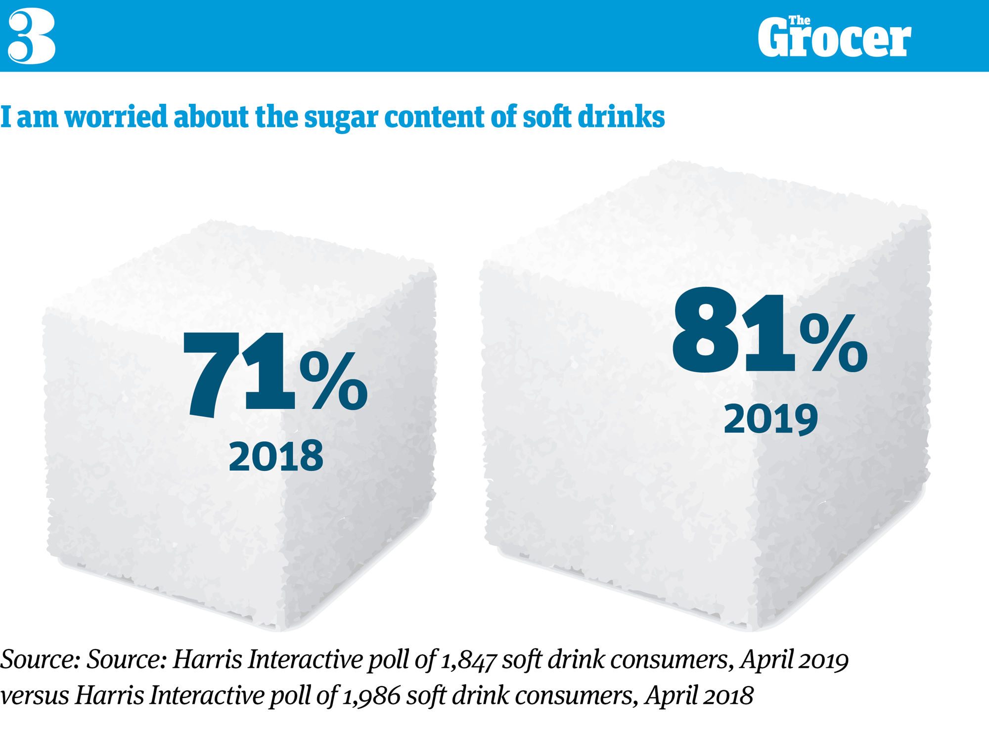 Sugar concerns, CBD and the rise of the treat mentality: 10