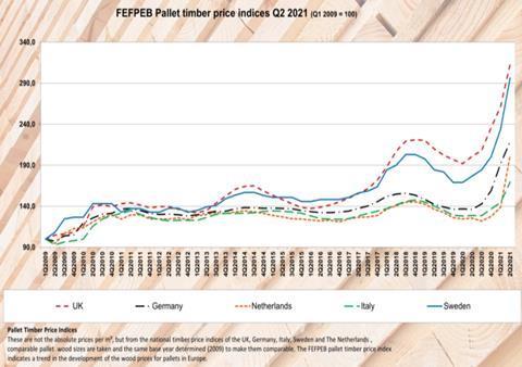 pallet prices