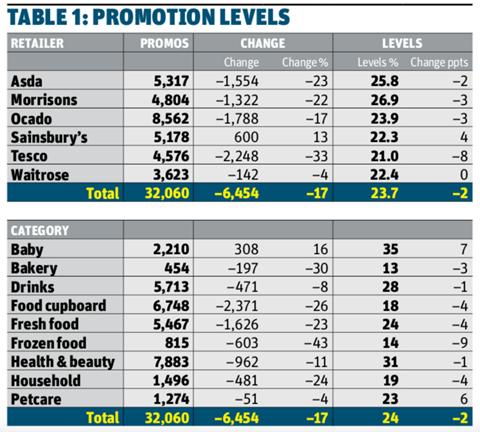 Promotion Levels