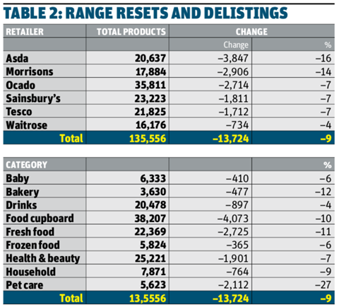 Range resets and delistings