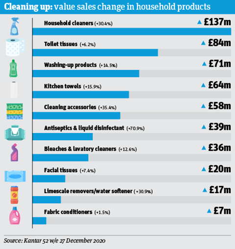 Focus On Household infographic1