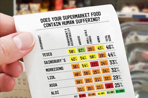Oxfam supermarket human rights scorecard