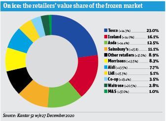 Focus sur Frozen_Infographic2