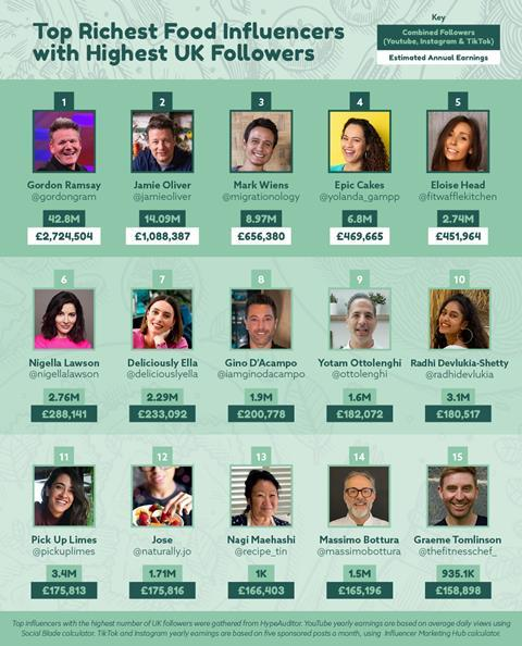 Richest Food Influencers