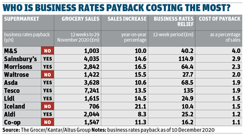 Business rates relief table