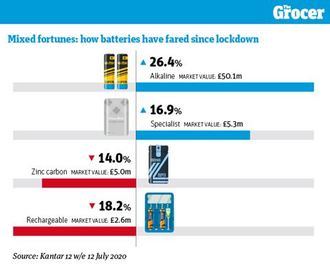 Batteries Focus on graphic1