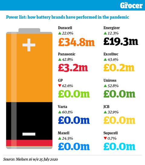 Batteries Focus on graphic2