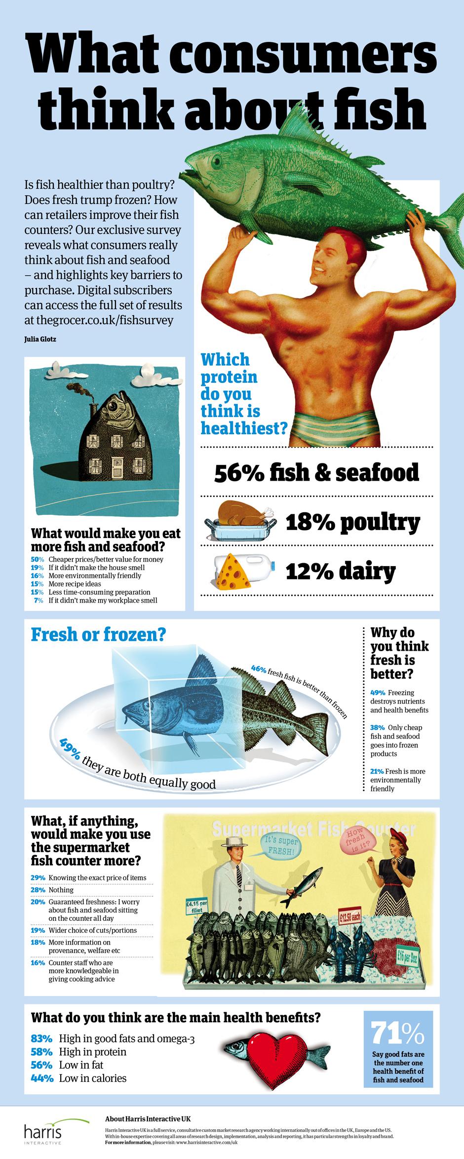 Consumer+survey+fish+infographic