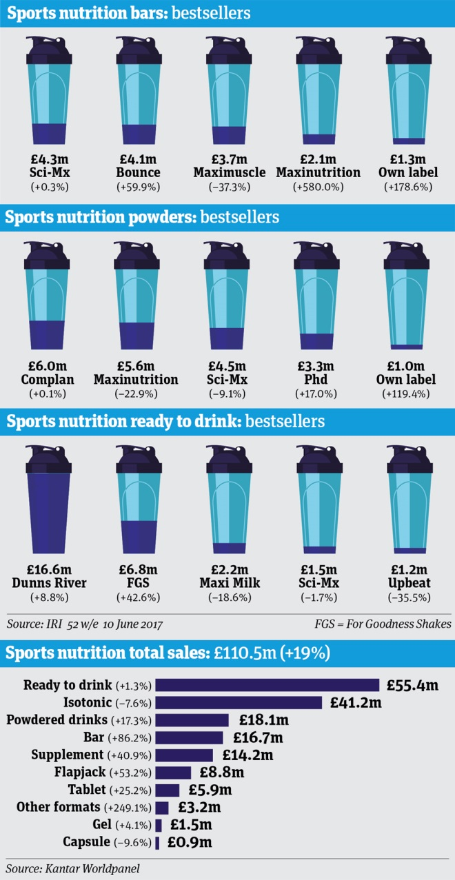 sports nutrition infographic kantar
