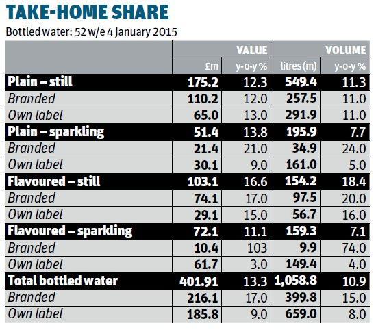 take home share